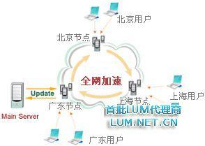 如何搭建自己CDN服务器